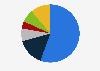 Porcentaje de radioyentes por frecuencia de consumo Malta 2018