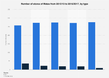 Number of stores of Matas in Denmark 2012-2017, by type