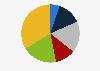 Porcentaje de lectores de prensa escrita por frecuencia Bulgaria 2018