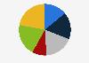 Porcentaje de lectores de prensa escrita por frecuencia República Checa 2018