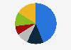 Porcentaje de lectores de prensa escrita por frecuencia Dinamarca 2018