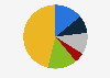 Porcentaje de lectores de prensa escrita por frecuencia Chipre 2018