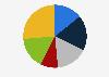 Porcentaje de lectores de prensa escrita por frecuencia Letonia 2018