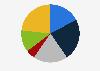 Porcentaje de lectores de prensa escrita por frecuencia Lituania 2018