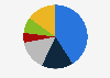 Porcentaje de lectores de prensa escrita por frecuencia Luxemburgo 2018