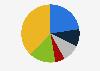 Porcentaje de lectores de prensa escrita por frecuencia Malta 2018