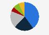 Porcentaje de lectores de prensa escrita por frecuencia Austria 2018