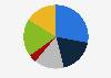 Porcentaje de lectores de prensa escrita por frecuencia Eslovenia 2018