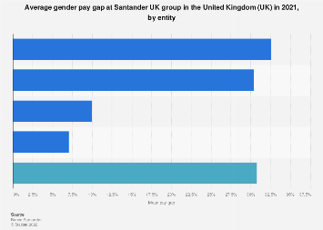 Mean gender pay gap at Santander UK group in the UK 2017, by entity