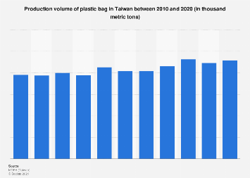 Production volume of plastic bag in Taiwan 2008-2017