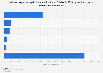 Global agriculture and food export value from Quebec 2017