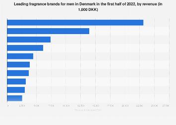 Leading men's fragrance brands ranked by revenue in Denmark 2017