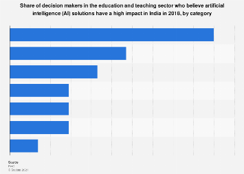 Share of education leaders who believe AI solutions are impactful in India 2018