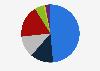 Población informada sobre política nacional por medio utilizado Dinamarca 2018