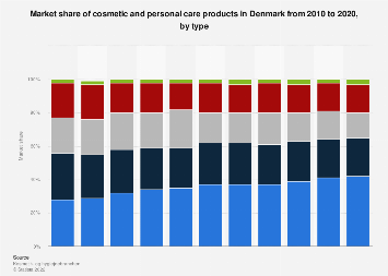 Market share of cosmetic and personal care products in Denmark 2010-2017, by type