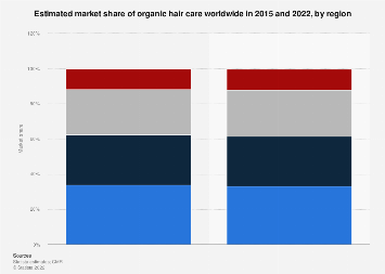 Global market share of organic hair care by region 2015-2022