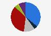 Población informada sobre política nacional por medio utilizado Estonia 2018