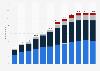 Anzahl der HDTV-Haushalte in Deutschland nach Empfangsart bis bis 2018