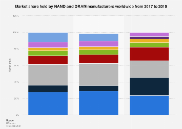 Market share held by NAND and DRAM manufacturers 2017