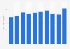 Aluminum foil production volume in Japan 2012-2018