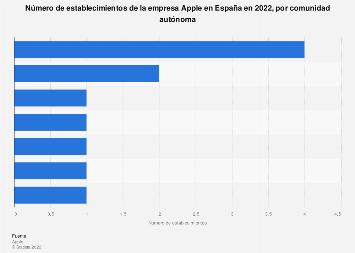Apple: establecimientos por comunidad autónoma en España 2019