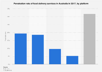 Food delivery penetration rate Australia 2017 by food delivery provider