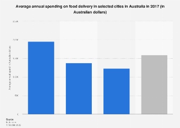 Average annual spending on food delivery Australia 2017 by city