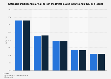 U.S. market share of hair care by product 2016 and 2025