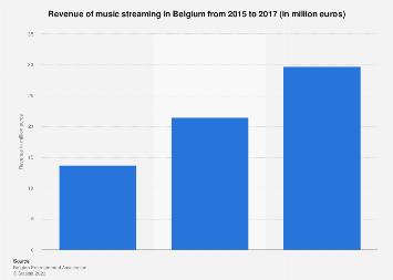 Revenue of music streaming in Belgium 2015-2017