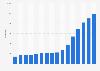 Anzahl der Mitarbeiter der Hypoport AG bis 2018