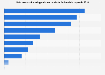 Reasons for taking care of fingernails in Japan 2018