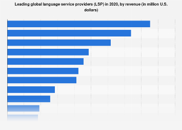 Global language service providers ranked by revenue 2018