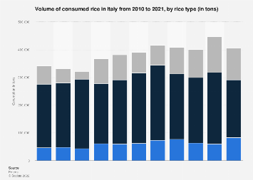 Italy: rice consumption volume 2010-2017, by rice type
