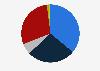 Población informada sobre política nacional por medio utilizado Países Bajos 2018