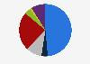 Población informada sobre política nacional por medio utilizado Eslovenia 2018