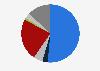 Población informada sobre política europea por medio utilizado República Checa 2018