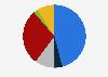 Población informada sobre política europea por medio utilizado Estonia 2018