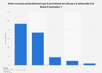 Utilité du journalisme pour la démocratie et la liberté d'expression en France 2017