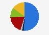 Población informada sobre política europea por medio utilizado Chipre 2018