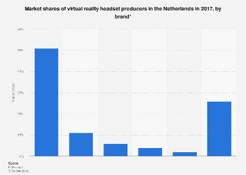Distribution virtual reality headset market in the Netherlands 2017, by brand