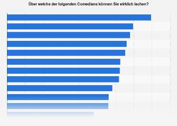 Umfrage in Deutschland zu den lustigsten Comedians 2018