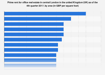 Prime rent of office real estate in central London Q4 2017, by area