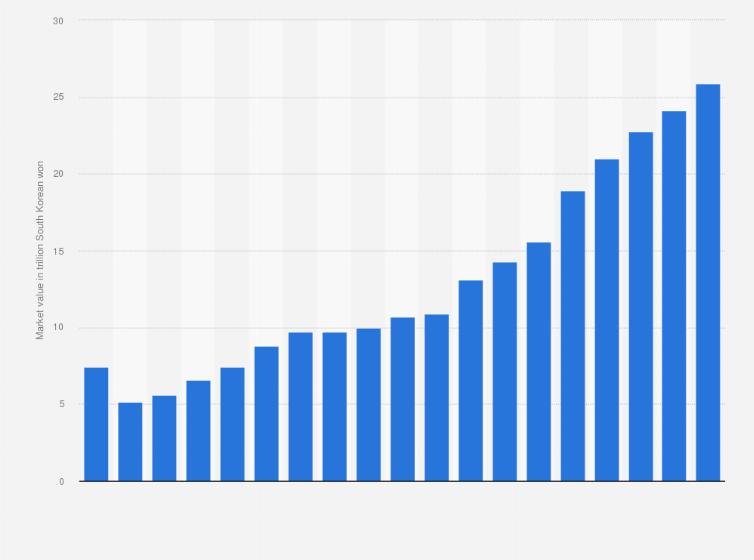 South Korea: gaming market size 2006-2020 | Statista