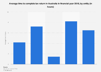 Average time to complete tax return Australia income year 2014-15 by entity