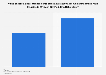 Value of assets under managements of the UAE sovereign wealth fund 2016-2021