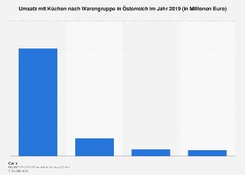 Infografik Deutschlands Top Kuchen Marken 2017 Statista