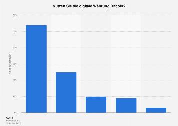 Umfrage zu der Nutzung der digitalen Währung Bitcoin in Österreich 2018