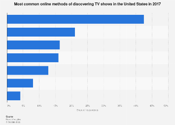 Most common online methods of finding TV shows in the U.S. 2017