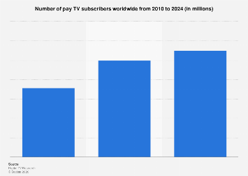 Number of pay TV subscribers worldwide 2010-2023