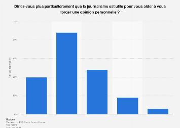 Utilité du journalisme pour se forger une opinion personnelle en France 2017